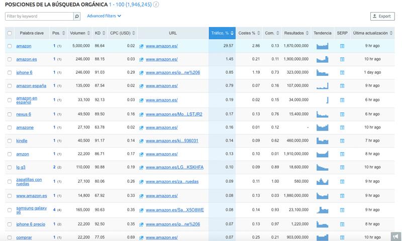 ¿cómo Puedo Saber El Ranking De Mi Página Web En Google?